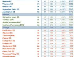 2011-TECA-Rankings