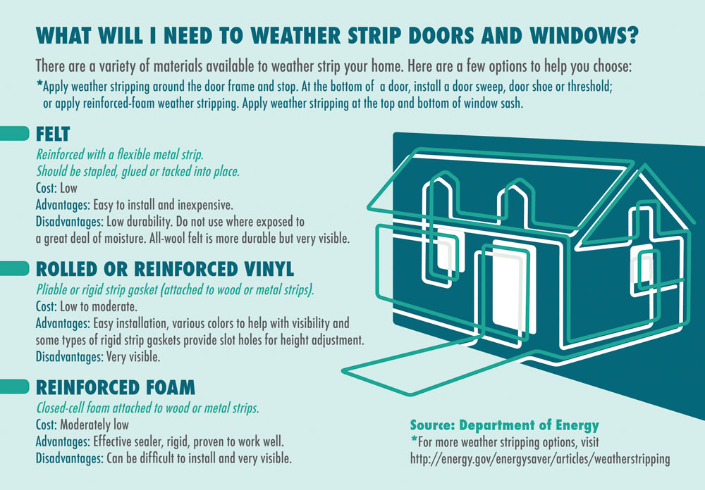 Weather_stripping_Info_graphic
