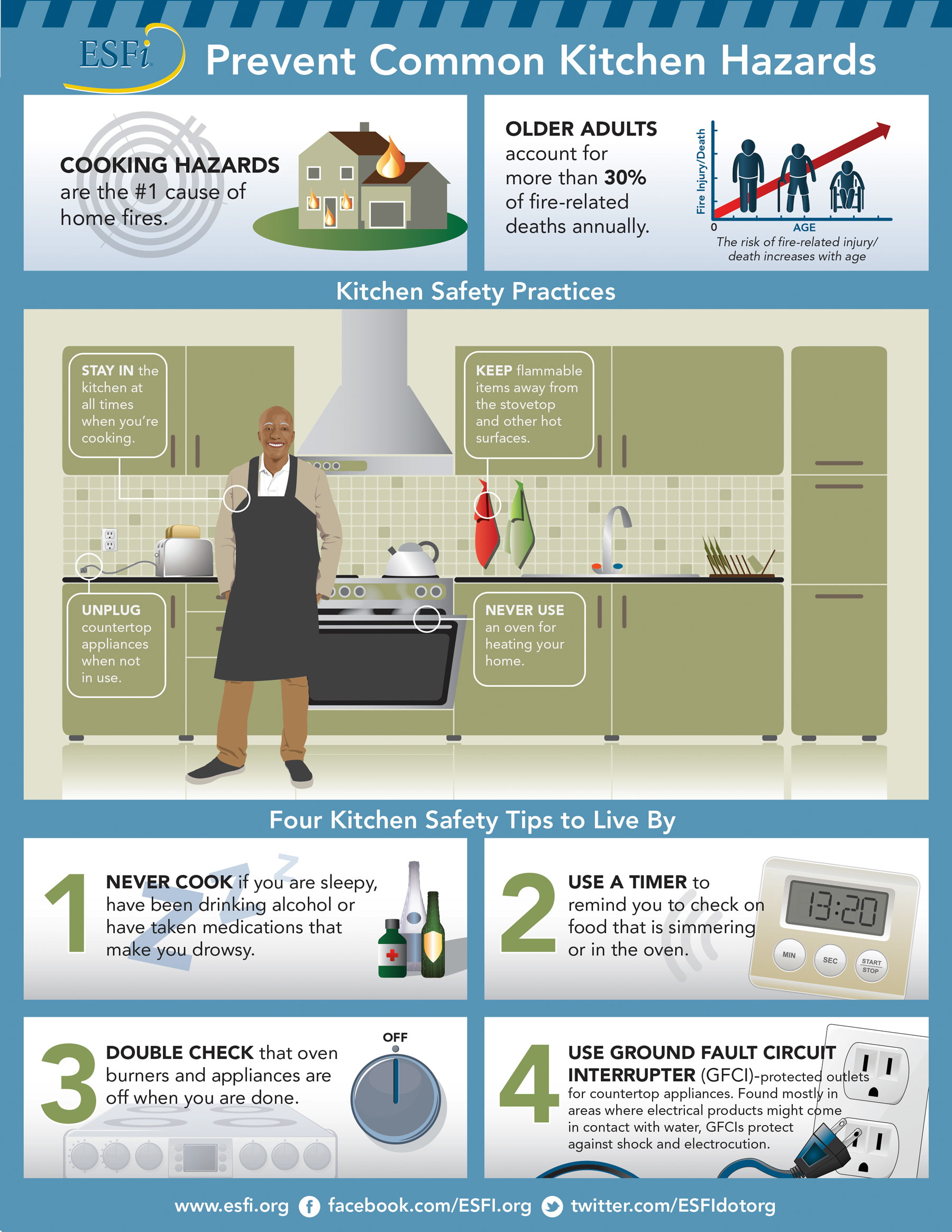 Organization Dedicated Exclusively To Promoting Electrical Safety In The Home School And Workplace ESFI Proudly Engages Public Education Campaigns