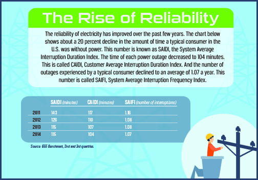 Rise of Reliability